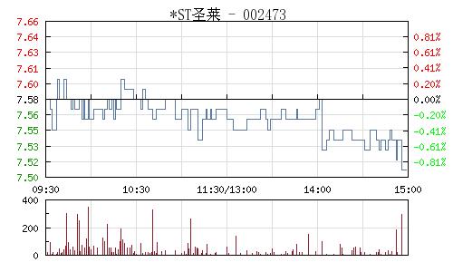 *ST圣莱(002473)行情走势图