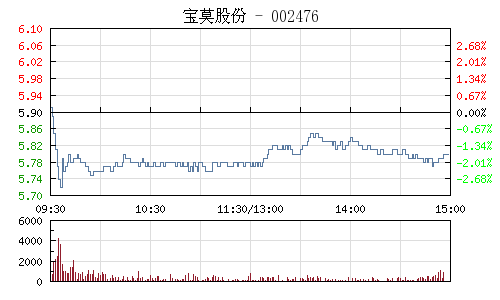 宝莫股份(002476)行情走势图