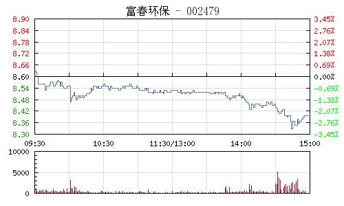 富春环保(002479)行情走势图