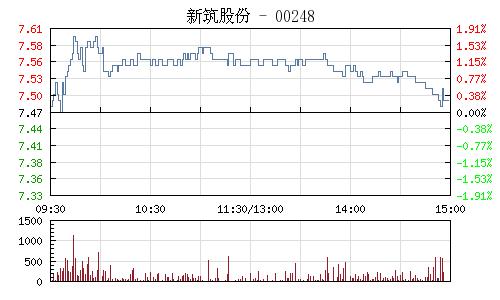 新筑股份(002480)行情走势图