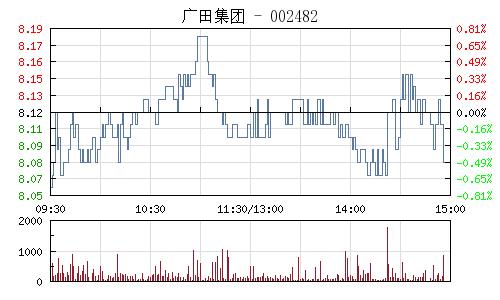广田集团(002482)行情走势图