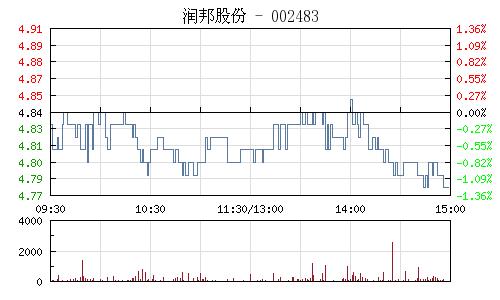润邦股份(002483)行情走势图