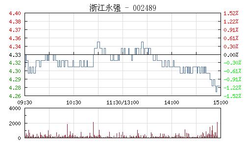 浙江永强(002489)行情走势图