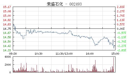 荣盛石化(002493)行情走势图