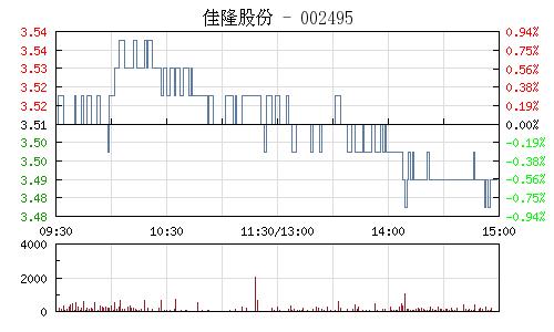 佳隆股份(002495)行情走势图
