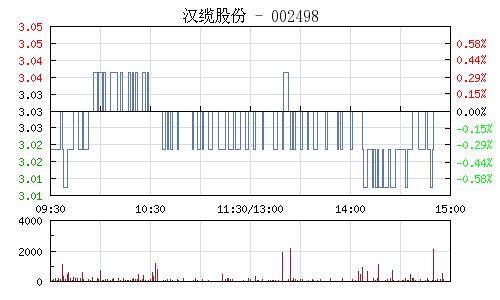 汉缆股份(002498)行情走势图