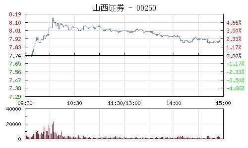 山西证券(002500)行情走势图
