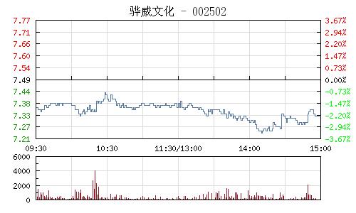 骅威文化(002502)行情走势图