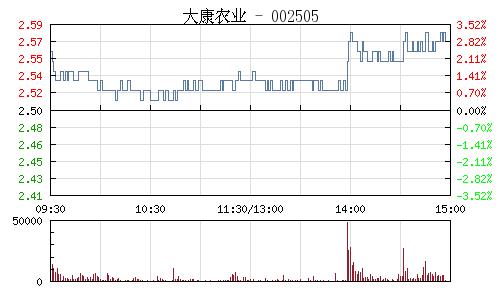 大康农业(002505)行情走势图