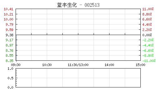 蓝丰生化(002513)行情走势图