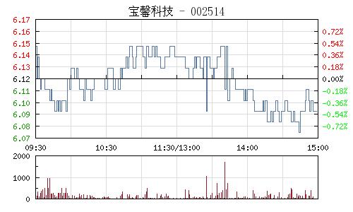 宝馨科技(002514)行情走势图