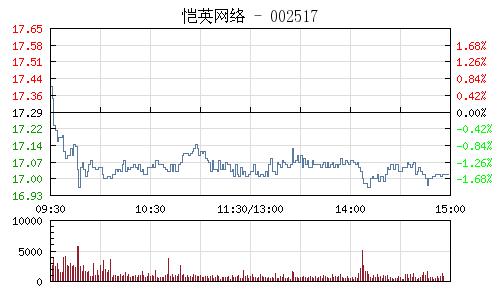 恺英网络(002517)行情走势图