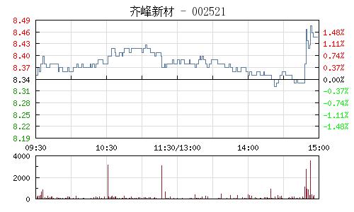 齐峰新材(002521)行情走势图