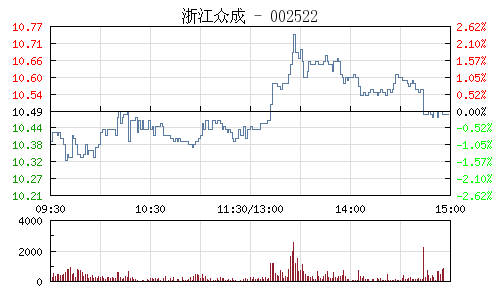 浙江众成(002522)行情走势图