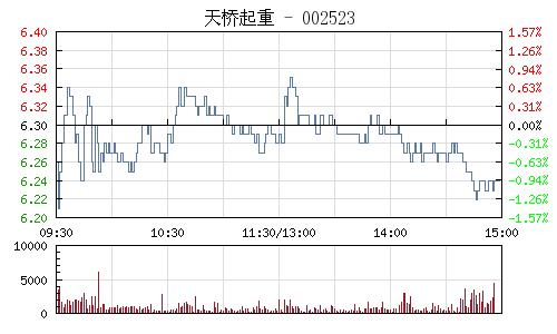 天桥起重(002523)行情走势图