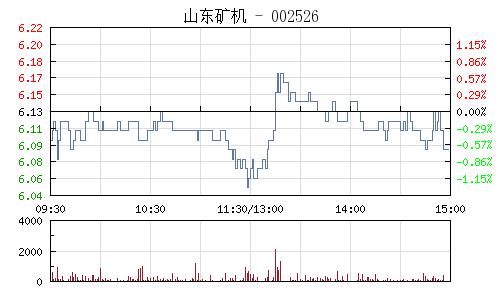 山东矿机(002526)行情走势图