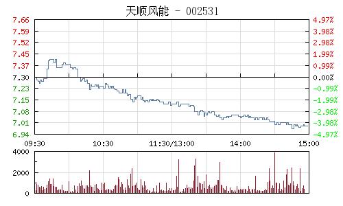 天顺风能(002531)行情走势图