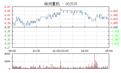 林州重机(002535)行情走势图