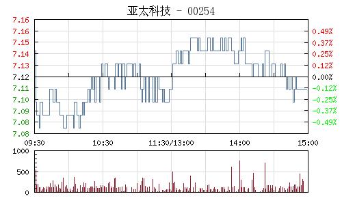 亚太科技(002540)行情走势图