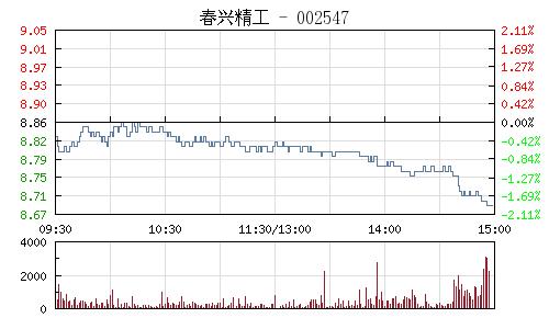 春兴精工(002547)行情走势图