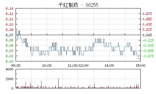 千红制药(002550)行情走势图