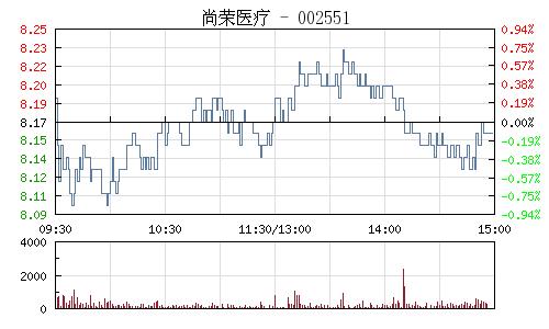 尚荣医疗(002551)行情走势图