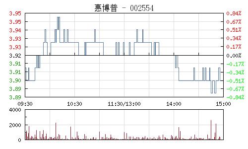 惠博普(002554)行情走势图