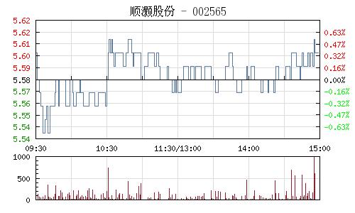 顺灏股份(002565)行情走势图