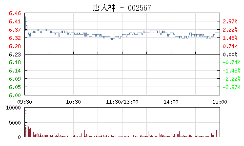 唐人神(002567)行情走势图