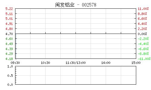 闽发铝业(002578)行情走势图