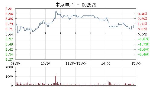 中京电子(002579)行情走势图