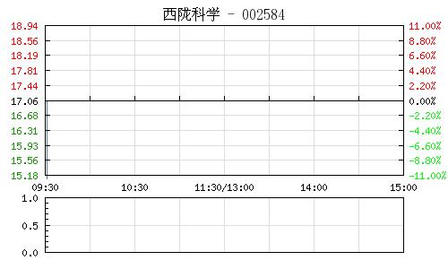 西陇科学(002584)行情走势图