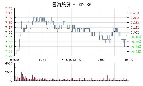 围海股份(002586)行情走势图