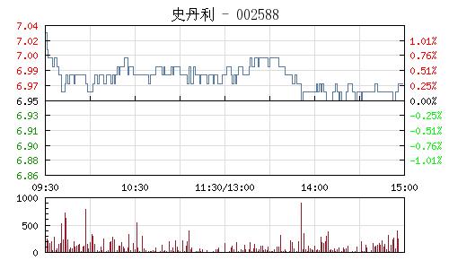 史丹利(002588)行情走势图