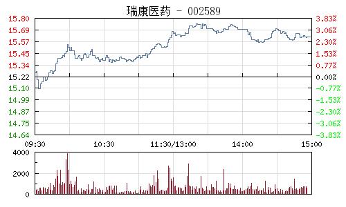 瑞康医药(002589)行情走势图