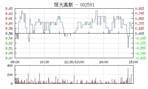 恒大高新(002591)行情走势图