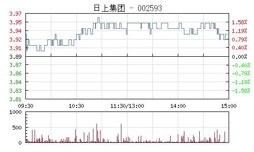 日上集团(002593)行情走势图