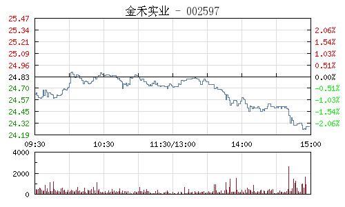 金禾实业(002597)行情走势图