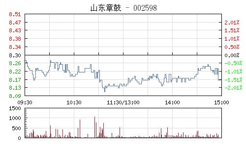 山东章鼓(002598)行情走势图