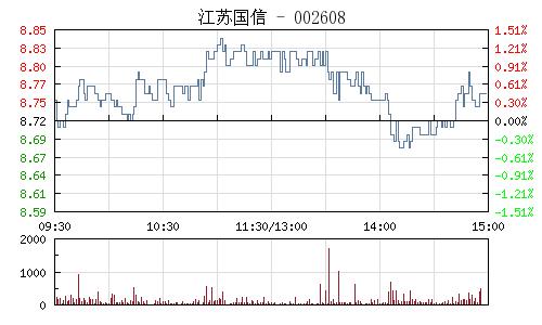 江苏国信(002608)行情走势图