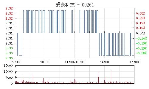 爱康科技(002610)行情走势图