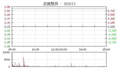 北玻股份(002613)行情走势图