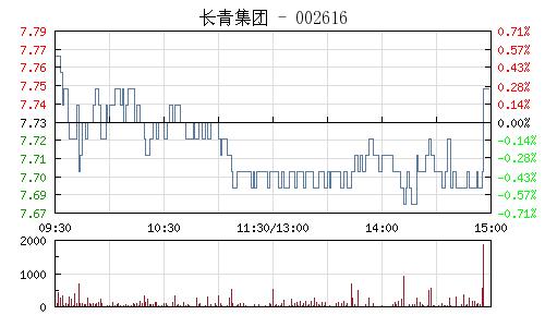 长青集团(002616)行情走势图