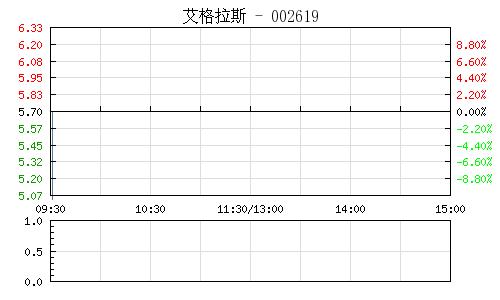 艾格拉斯(002619)行情走势图