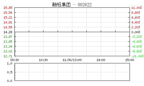 融钰集团(002622)行情走势图