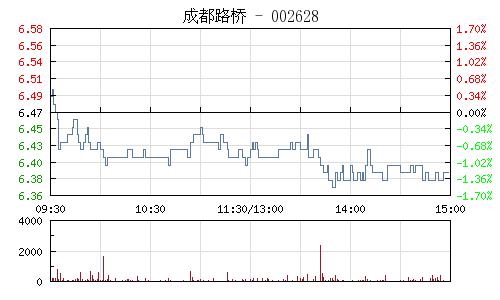 成都路桥(002628)行情走势图
