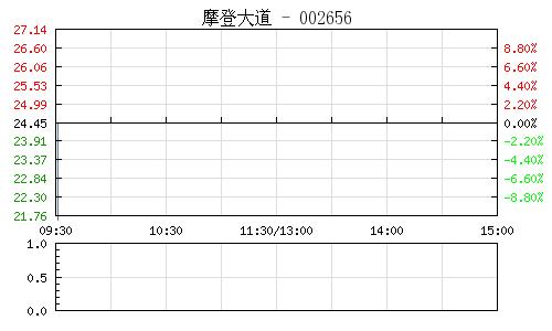 摩登大道(002656)行情走势图