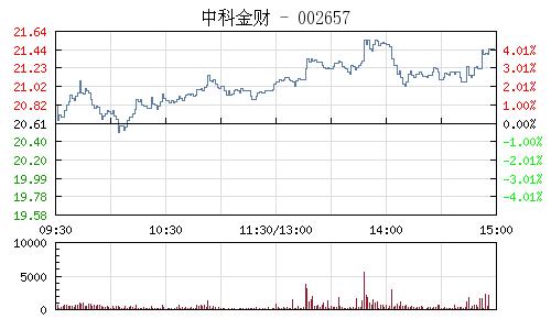 中科金财(002657)行情走势图