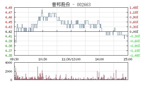 普邦股份(002663)行情走势图