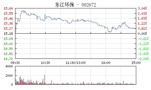东江环保(002672)行情走势图